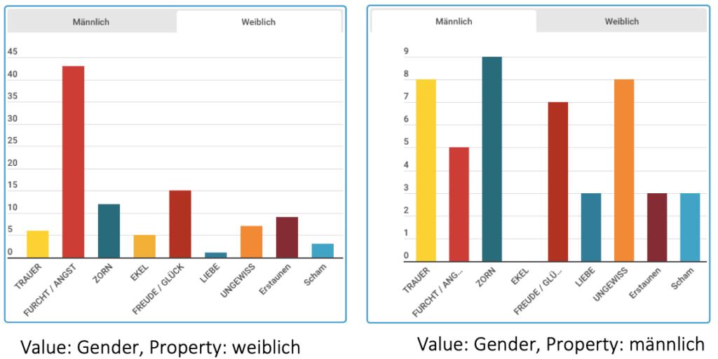 Emotion und Gender in der Literatur: Emotionsprofile #Literaturwissenschaft #DigitalHumanities