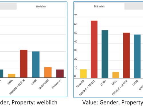 Emotion und Gender in literarischen Texten. #LitWiss #SentimentAnalysis #DigitalHumanities