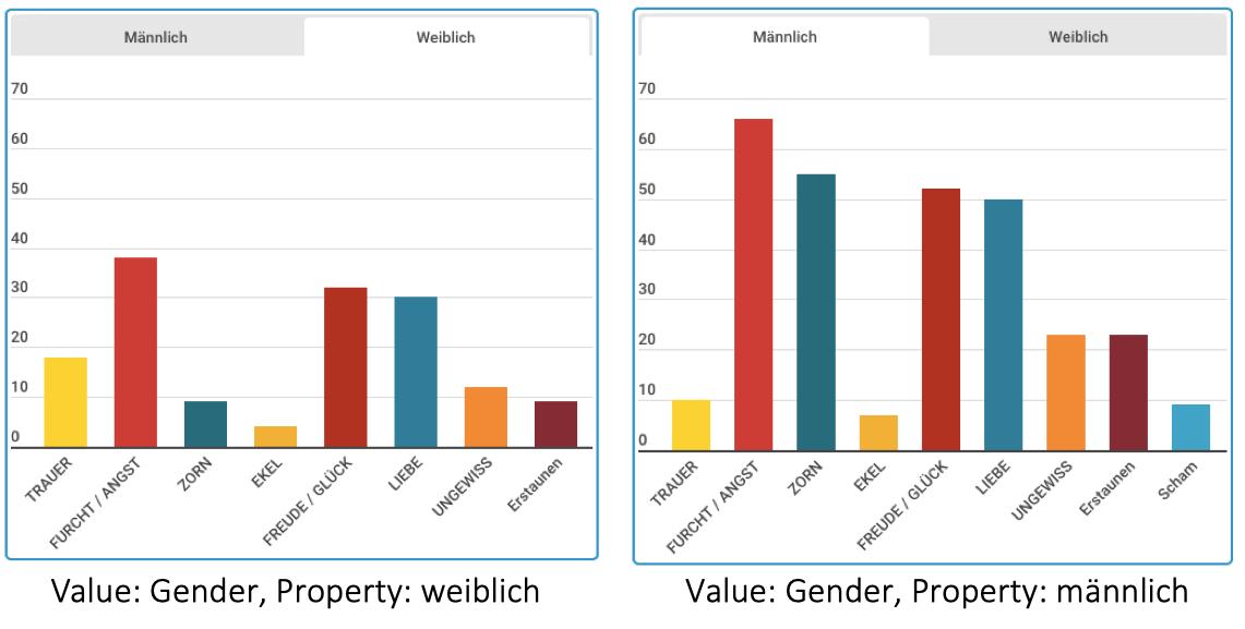 Emotion und Gender in literarischen Texten. #LitWiss #SentimentAnalysis #DigitalHumanities